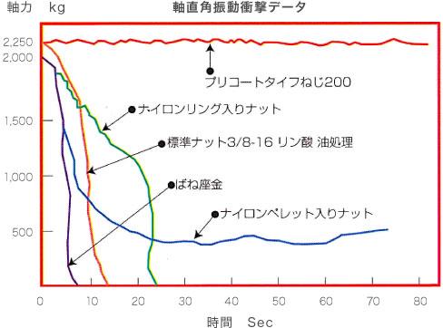 振動衝撃によるゆるみ比較