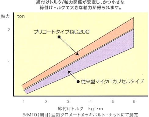 締付けトルク/軸力関係