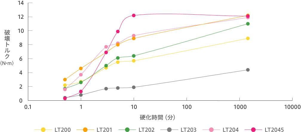硬化速度(M10×P1.5生地ボルトナット)